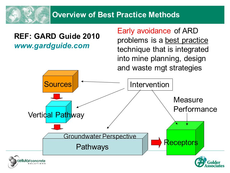 Overview of Best Practice Methods Sources Pathways Receptors Groundwater Perspective Measure Performance Vertical Pathway Intervention REF: GARD Guide 2010 www.gardguide.com Early avoidance of ARD problems is a best practice technique that is integrated into mine planning, design and waste mgt strategies