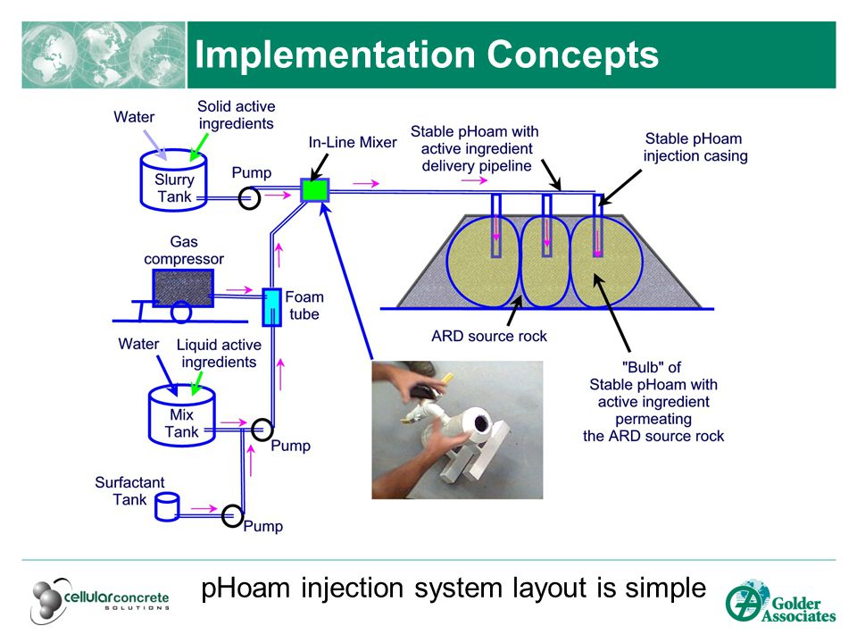 Implementation Concepts pHoam injection system layout is simple