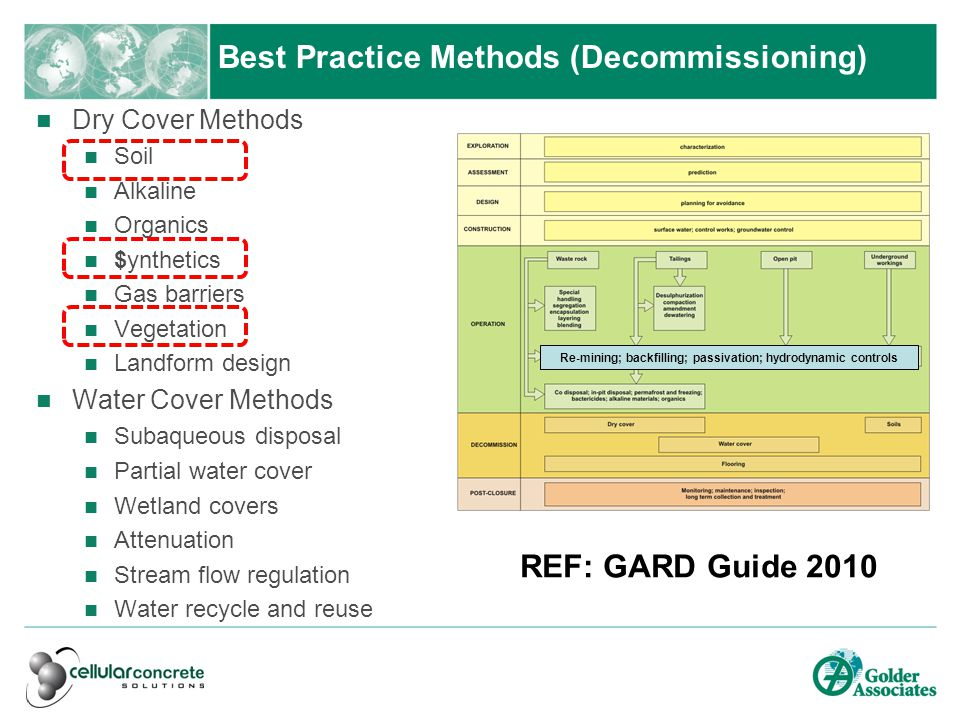 Best Practice Methods Dry Cover Methods Soil Alkaline Organics $ynthetics Gas barriers Vegetation Landform design Water Cover Methods Subaqueous disposal Partial water cover Wetland covers Attenuation Stream flow regulation Water recycle and reuse Best Practice Methods (Decommissioning) REF: GARD Guide 2010 Re-mining; backfilling; passivation; hydrodynamic controls