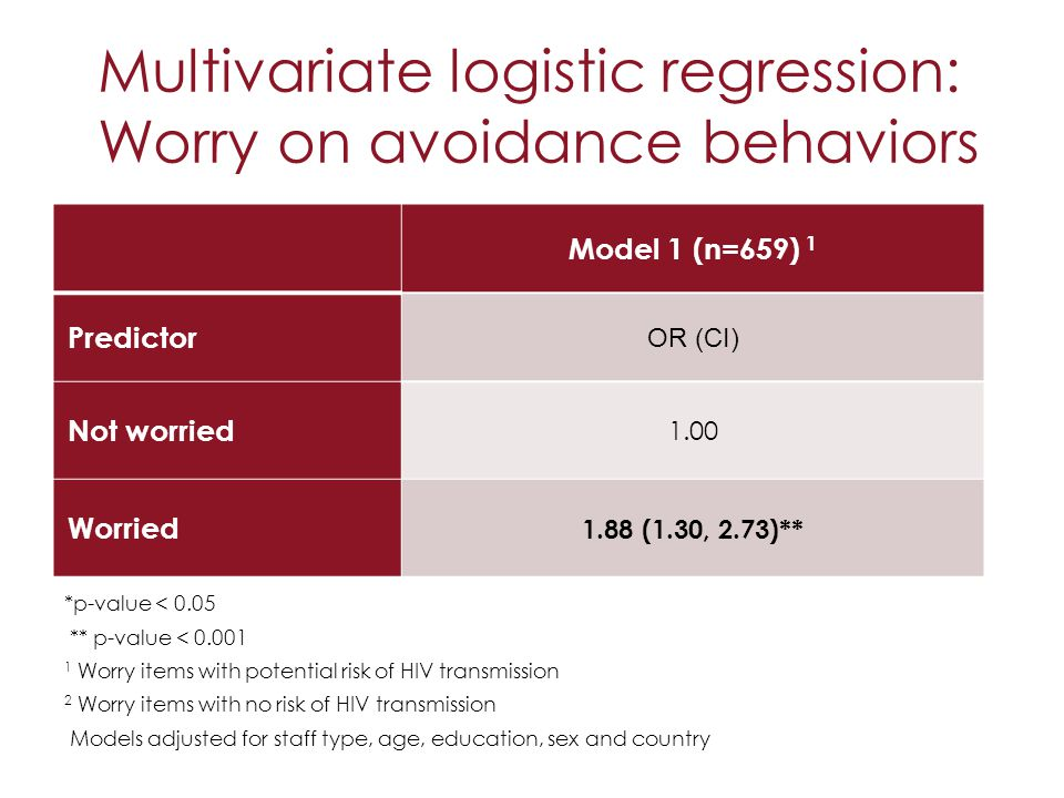 Multivariate logistic regression: Worry on avoidance behaviors Model 1 (n=659) 1 Predictor OR (CI) Not worried 1.00 Worried 1.88 (1.30, 2.73)** *p-val