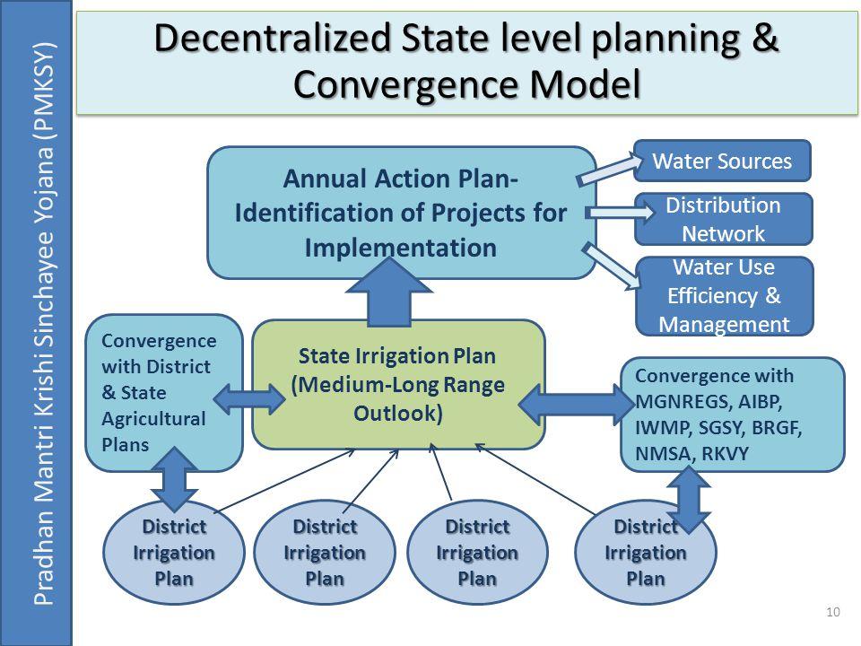 Decentralized State level planning & Convergence Model 10 Pradhan Mantri Krishi Sinchayee Yojana (PMKSY) District Irrigation Plan State Irrigation Pla