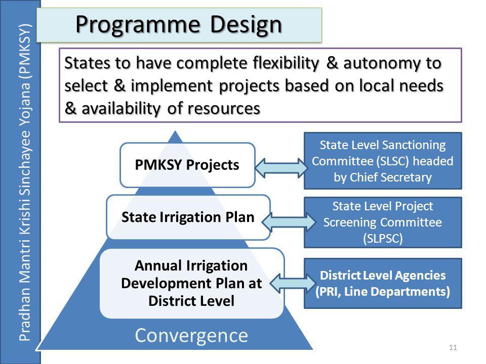 11 Programme Design Pradhan Mantri Krishi Sinchayee Yojana (PMKSY) PMKSY ProjectsState Irrigation Plan Annual Irrigation Development Plan at District