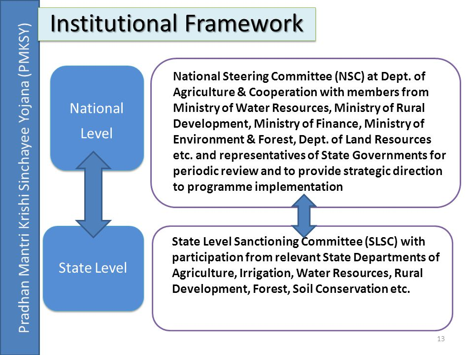 Institutional Framework State Level State Level Sanctioning Committee (SLSC) with participation from relevant State Departments of Agriculture, Irriga