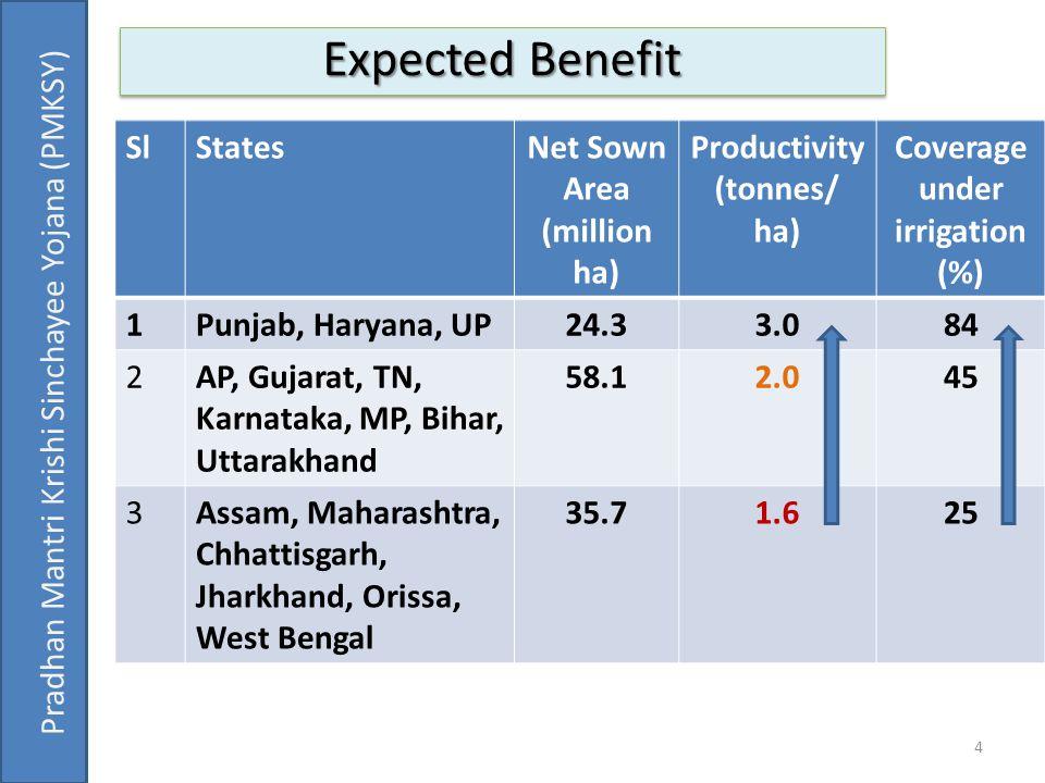 4 Pradhan Mantri Krishi Sinchayee Yojana (PMKSY) SlStatesNet Sown Area (million ha) Productivity (tonnes/ ha) Coverage under irrigation (%) 1Punjab, H