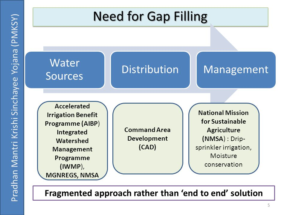 5 Need for Gap Filling Pradhan Mantri Krishi Sinchayee Yojana (PMKSY) Water Sources DistributionManagement Accelerated Irrigation Benefit Programme (A