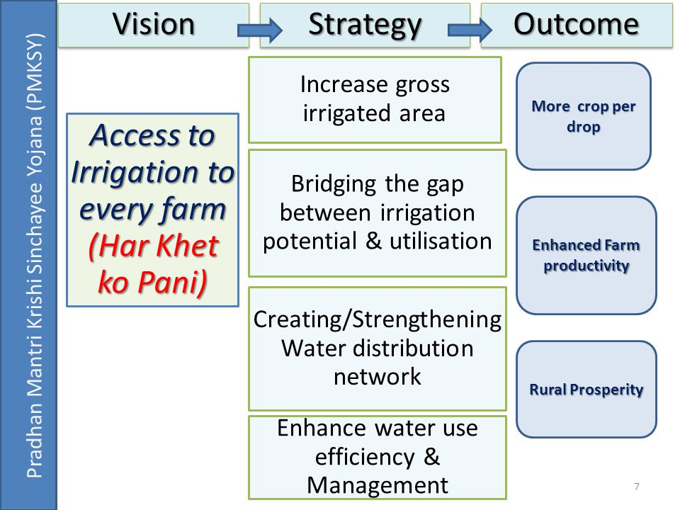 Bridging the gap between irrigation potential & utilisation Enhance water use efficiency & Management Access to Irrigation to every farm (Har Khet ko