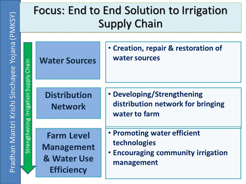 Focus: End to End Solution to Irrigation Supply Chain Water Sources Distribution Network Farm Level Management & Water Use Efficiency Creation, repair