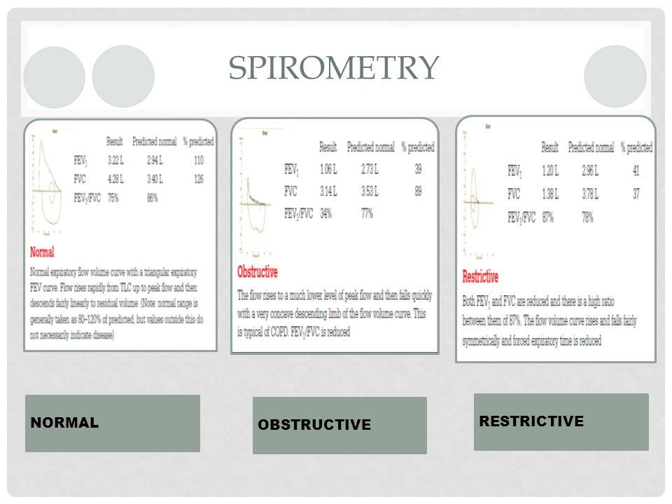 SPIROMETRY NORMAL OBSTRUCTIVE RESTRICTIVE