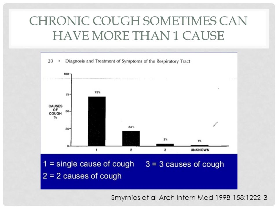 CHRONIC COUGH SOMETIMES CAN HAVE MORE THAN 1 CAUSE Smyrnios et al Arch Intern Med 1998 158:1222 3