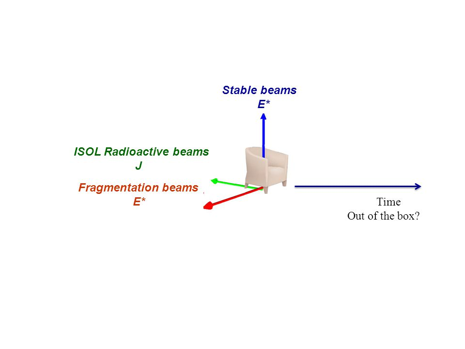 ISOL Radioactive beams J Fragmentation beams E* Stable beams E* Time Out of the box