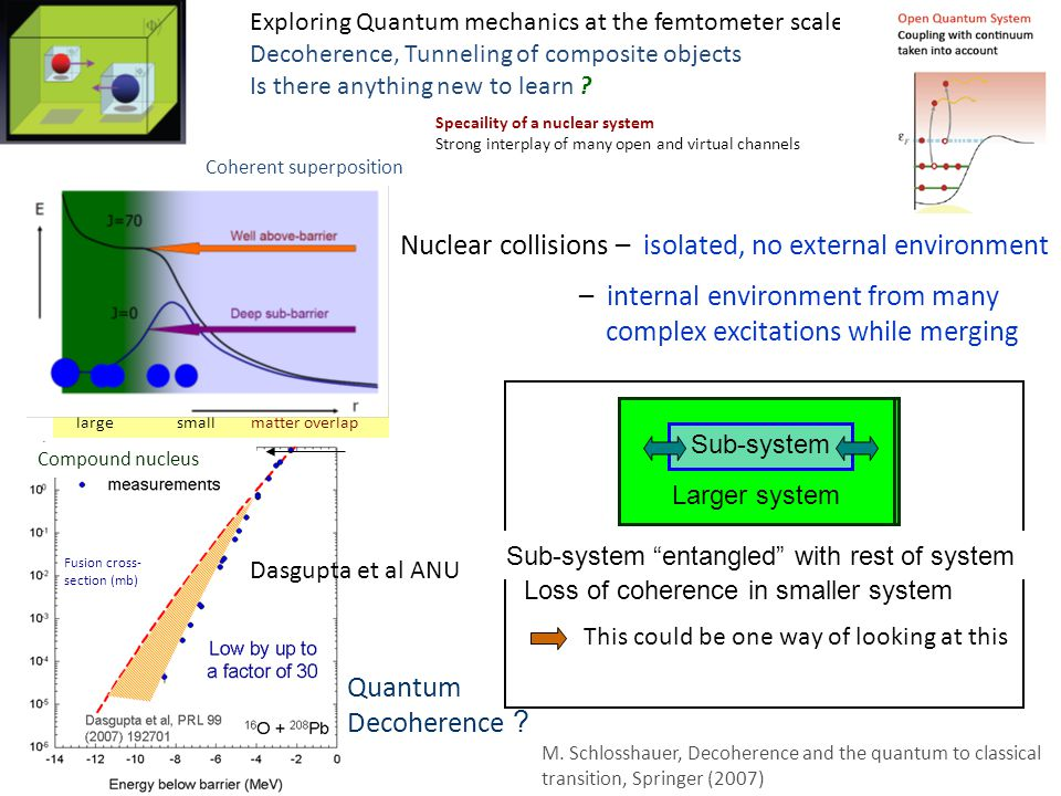 large small matter overlap Coherent superposition Compound nucleus Quantum Decoherence .