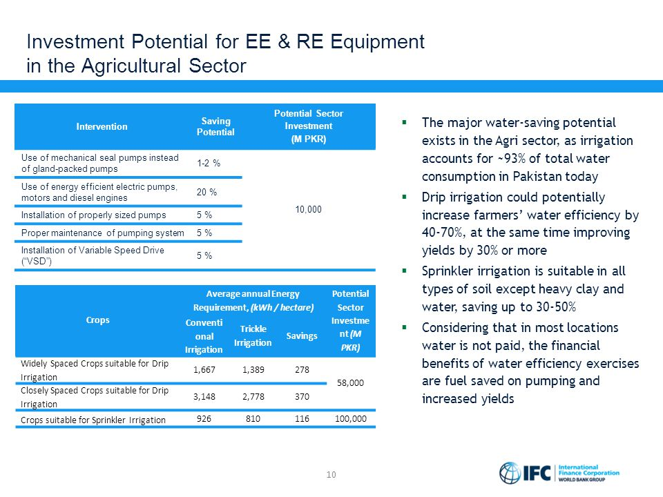 Investment Potential for EE & RE Equipment in the Agricultural Sector 10 Intervention Saving Potential Potential Sector Investment (M PKR) Use of mech