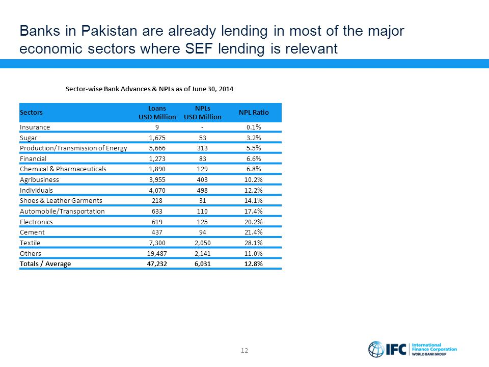 Banks in Pakistan are already lending in most of the major economic sectors where SEF lending is relevant 12 Sectors Loans USD Million NPLs USD Millio