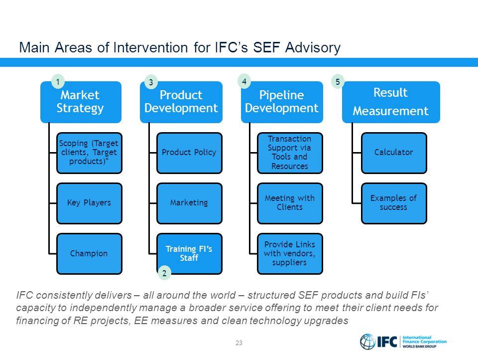 Main Areas of Intervention for IFC's SEF Advisory 23 IFC consistently delivers – all around the world – structured SEF products and build FIs' capacit