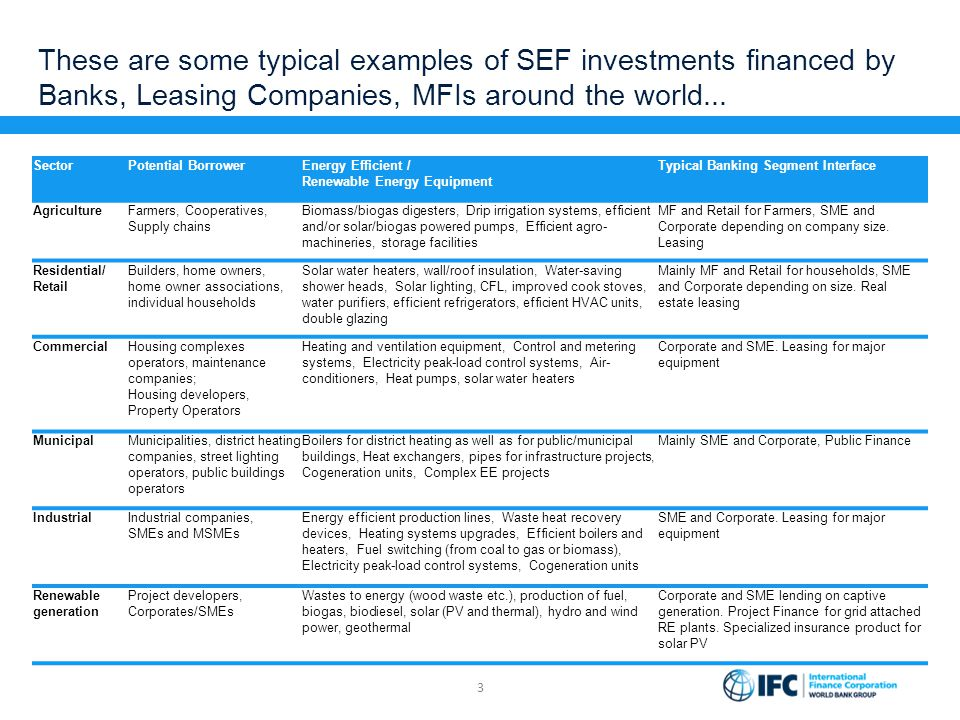 These are some typical examples of SEF investments financed by Banks, Leasing Companies, MFIs around the world... 3 SectorPotential BorrowerEnergy Eff