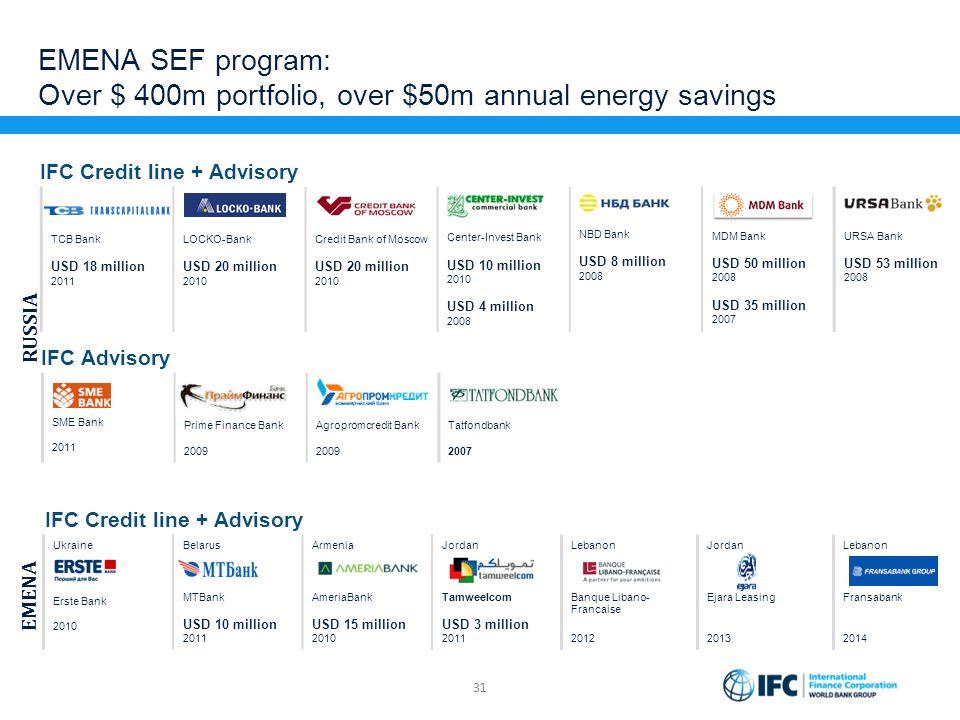 EMENA SEF program: Over $ 400m portfolio, over $50m annual energy savings 31 TCB Bank USD 18 million 2011 LOCKO-Bank USD 20 million 2010 Credit Bank o