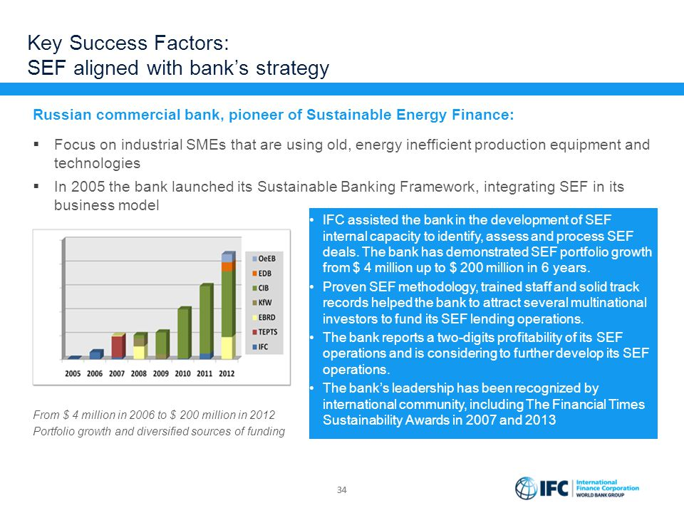 Key Success Factors: SEF aligned with bank's strategy Russian commercial bank, pioneer of Sustainable Energy Finance:  Focus on industrial SMEs that