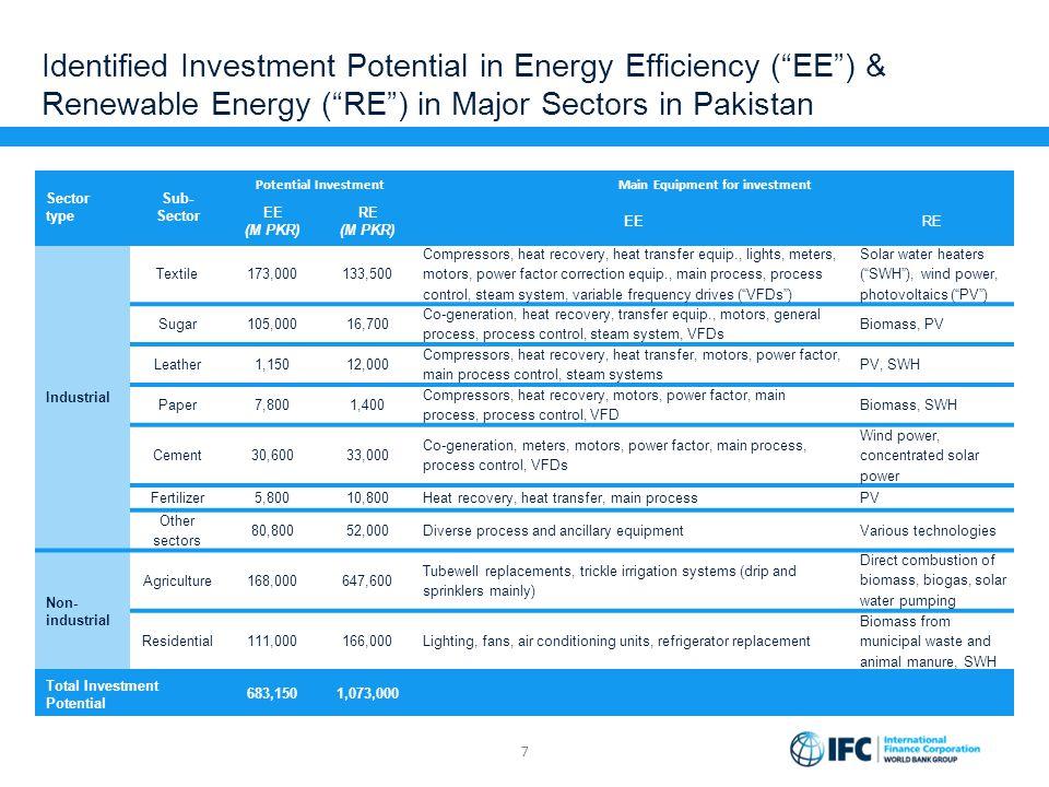 "Identified Investment Potential in Energy Efficiency (""EE"") & Renewable Energy (""RE"") in Major Sectors in Pakistan 7 Sector type Sub- Sector Potential"