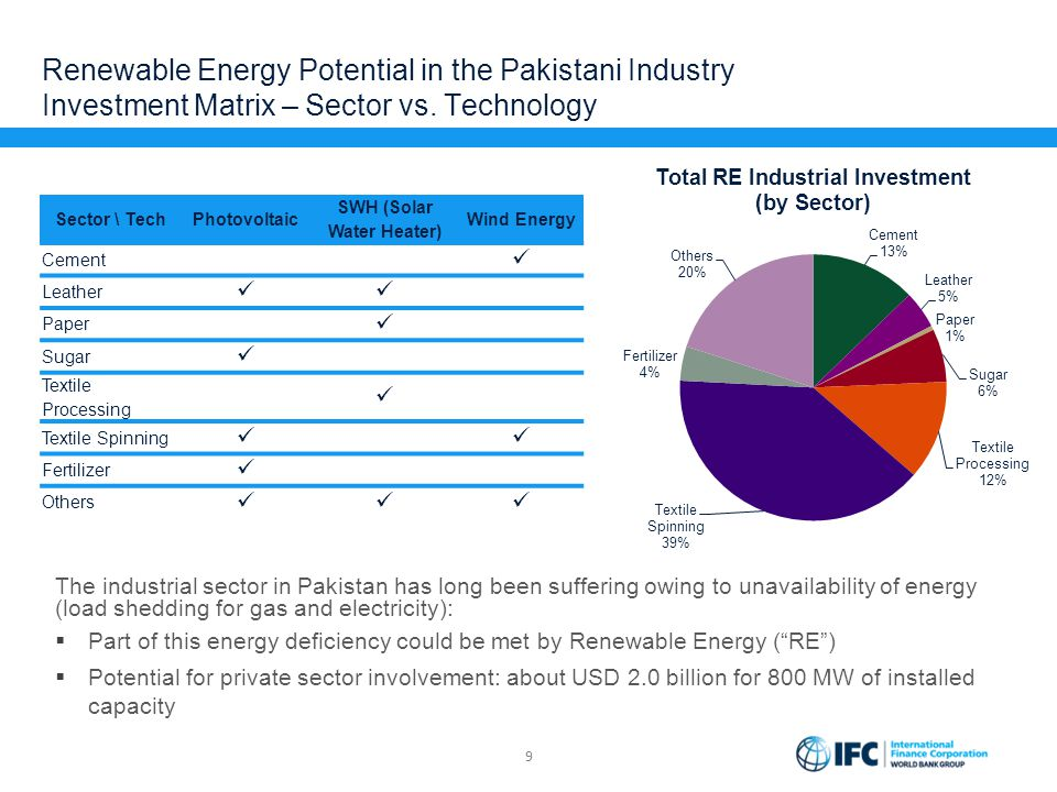 Renewable Energy Potential in the Pakistani Industry Investment Matrix – Sector vs. Technology The industrial sector in Pakistan has long been sufferi