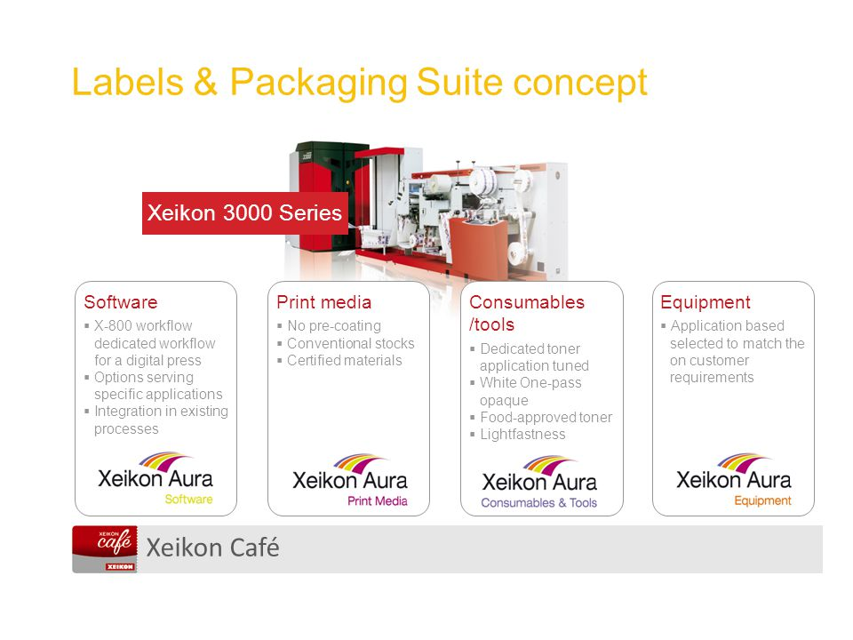 Xeikon Café Labels & Packaging Suite concept Xeikon 3000 Series Consumables /tools  Dedicated toner application tuned  White One-pass opaque  Food-approved toner  Lightfastness Equipment  Application based selected to match the on customer requirements Print media  No pre-coating  Conventional stocks  Certified materials Software  X-800 workflow dedicated workflow for a digital press  Options serving specific applications  Integration in existing processes