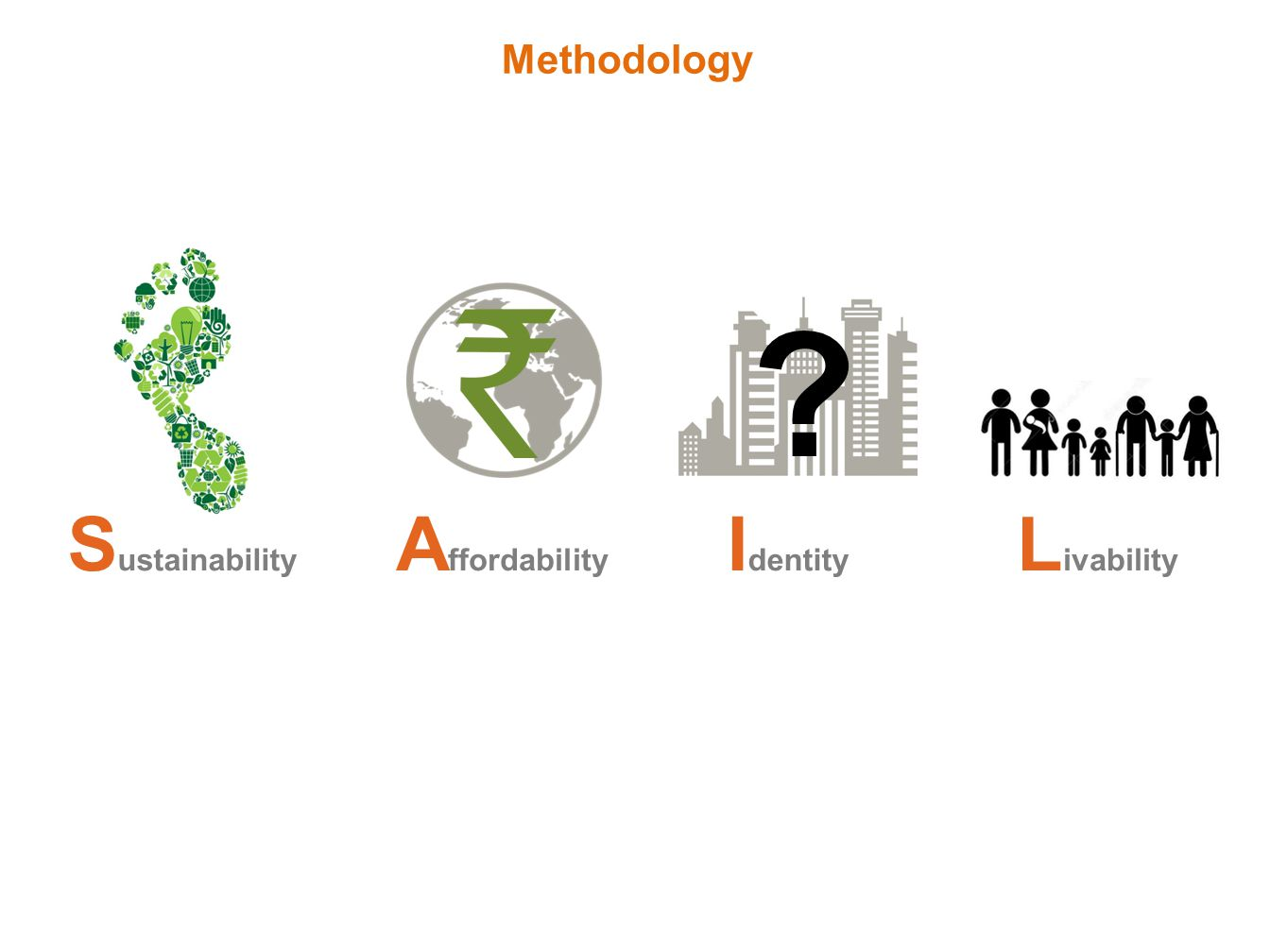 Methodology S ustainability A ffordability I dentity L ivability