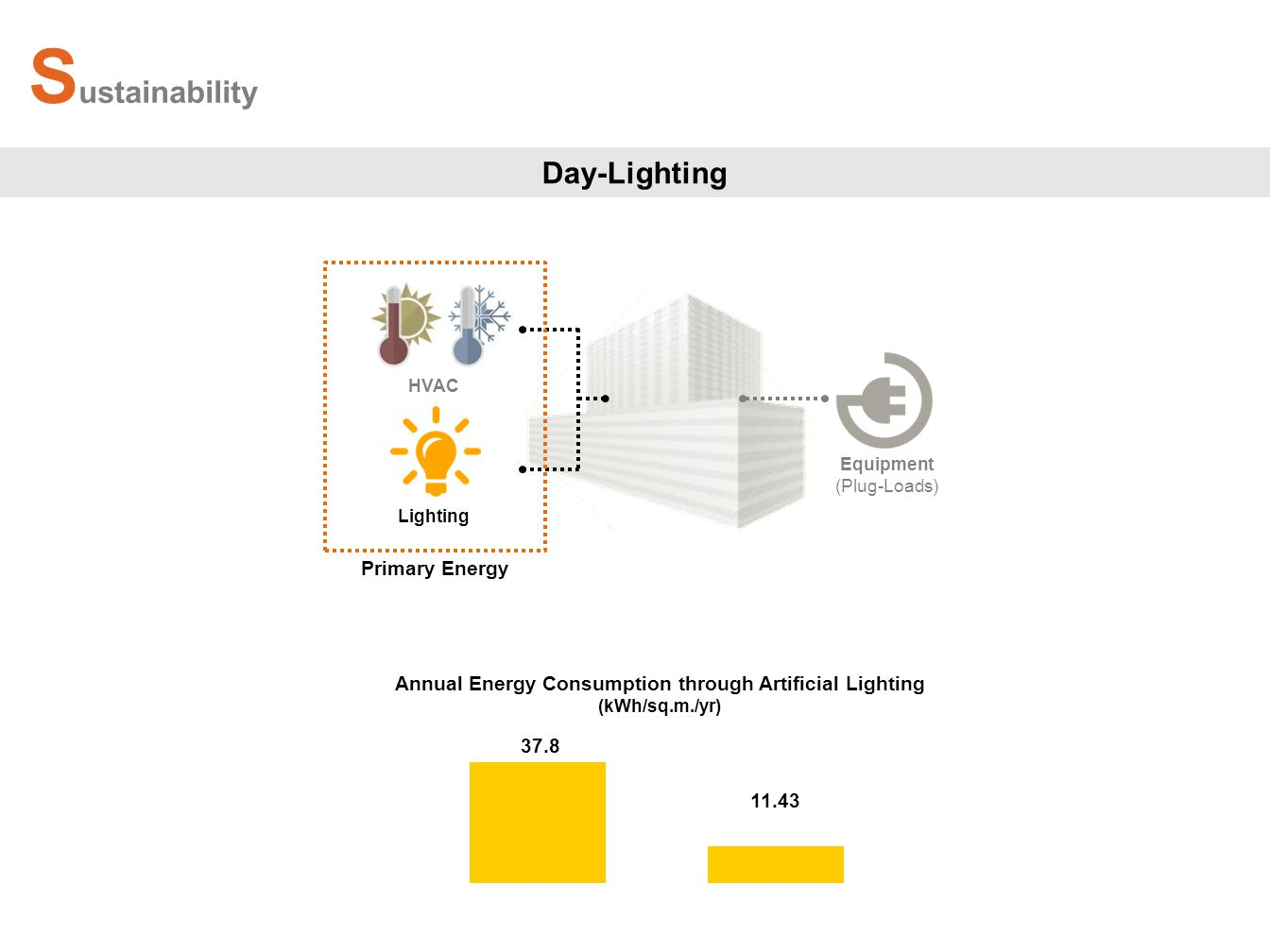 HVAC Equipment (Plug-Loads) Primary Energy Lighting 37.8 11.43 S ustainability Day-Lighting Annual Energy Consumption through Artificial Lighting (kWh/sq.m./yr)