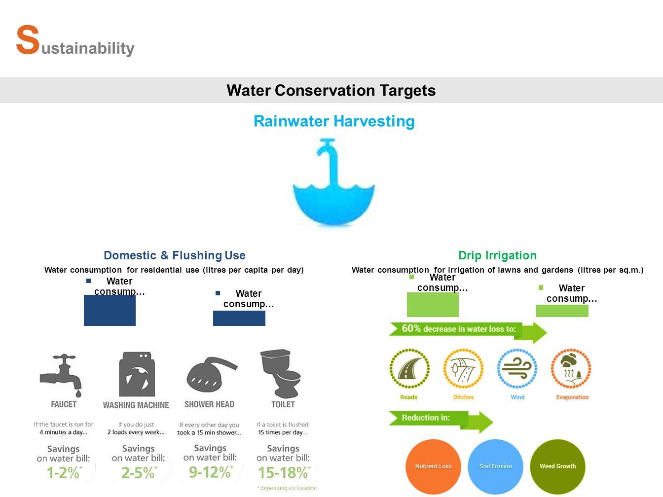 S ustainability Water Conservation Targets Water consumption for residential use (litres per capita per day) Domestic & Flushing UseDrip Irrigation Water consumption for irrigation of lawns and gardens (litres per sq.m.) Rainwater Harvesting
