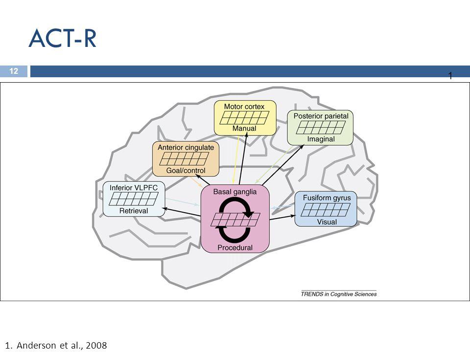 ACT-R 12 1.Anderson et al., 2008 1
