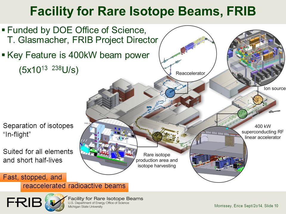 Facility for Rare Isotope Beams, FRIB Morrissey, Erice Sept/2o14, Slide 10  Funded by DOE Office of Science, T. Glasmacher, FRIB Project Director  K