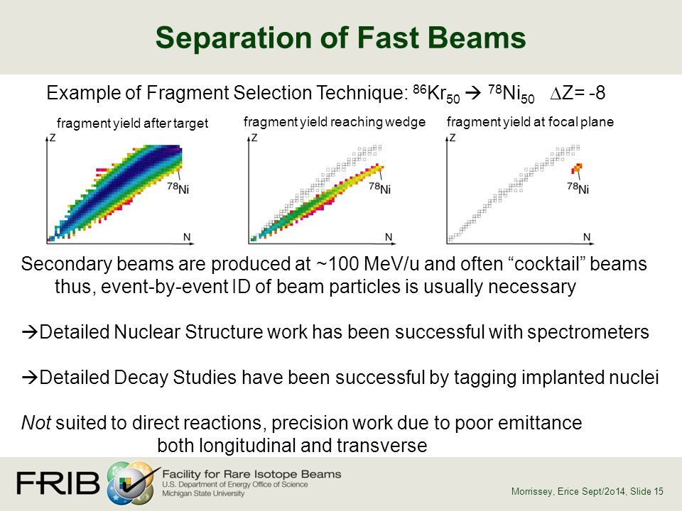 Separation of Fast Beams Morrissey, Erice Sept/2o14, Slide 15 Example of Fragment Selection Technique: 86 Kr 50  78 Ni 50  Z= -8 fragment yield afte