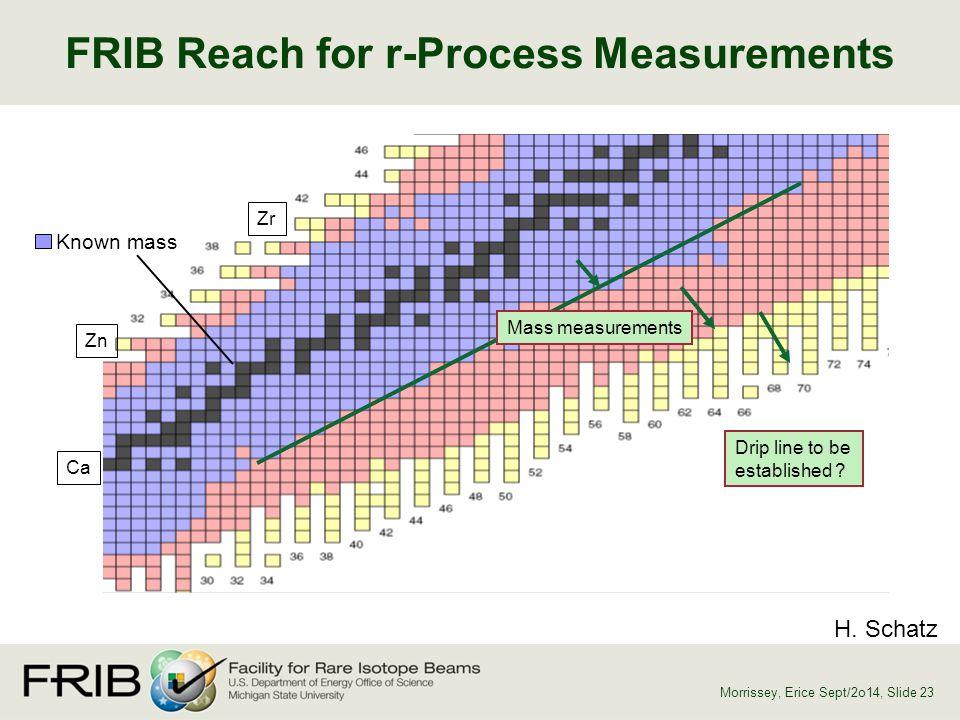 FRIB Reach for r-Process Measurements Known mass Mass measurements Drip line to be established ? H. Schatz Morrissey, Erice Sept/2o14, Slide 23 Ca Zr