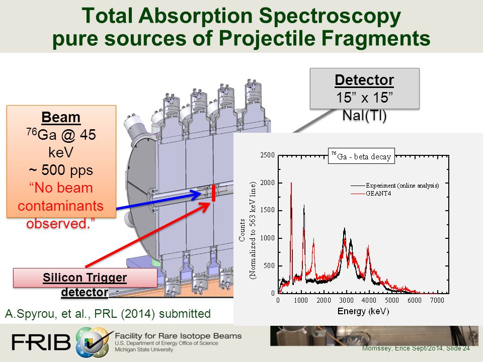 Total Absorption Spectroscopy pure sources of Projectile Fragments Morrissey, Erice Sept/2o14, Slide 24 Silicon Trigger detector Beam 76 Ga @ 45 keV ~