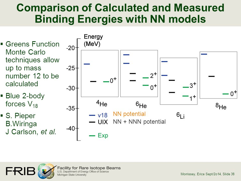 Comparison of Calculated and Measured Binding Energies with NN models  Greens Function Monte Carlo techniques allow up to mass number 12 to be calcul