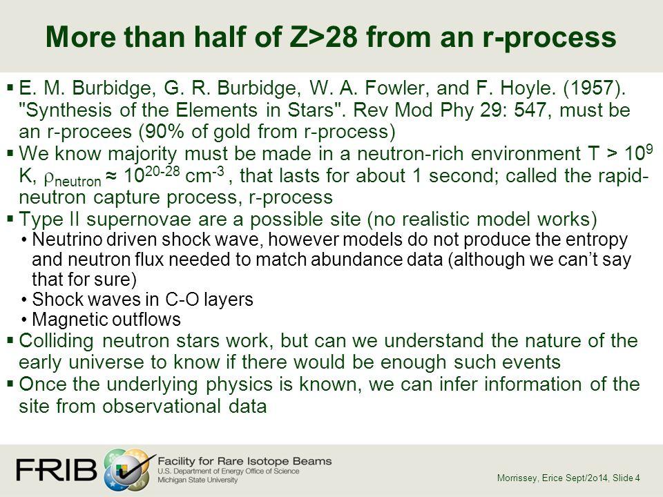 Shifting Energy Levels in Nuclei Morrissey, Erice Sept/2o14, Slide 35 Dobaczewski, et al.