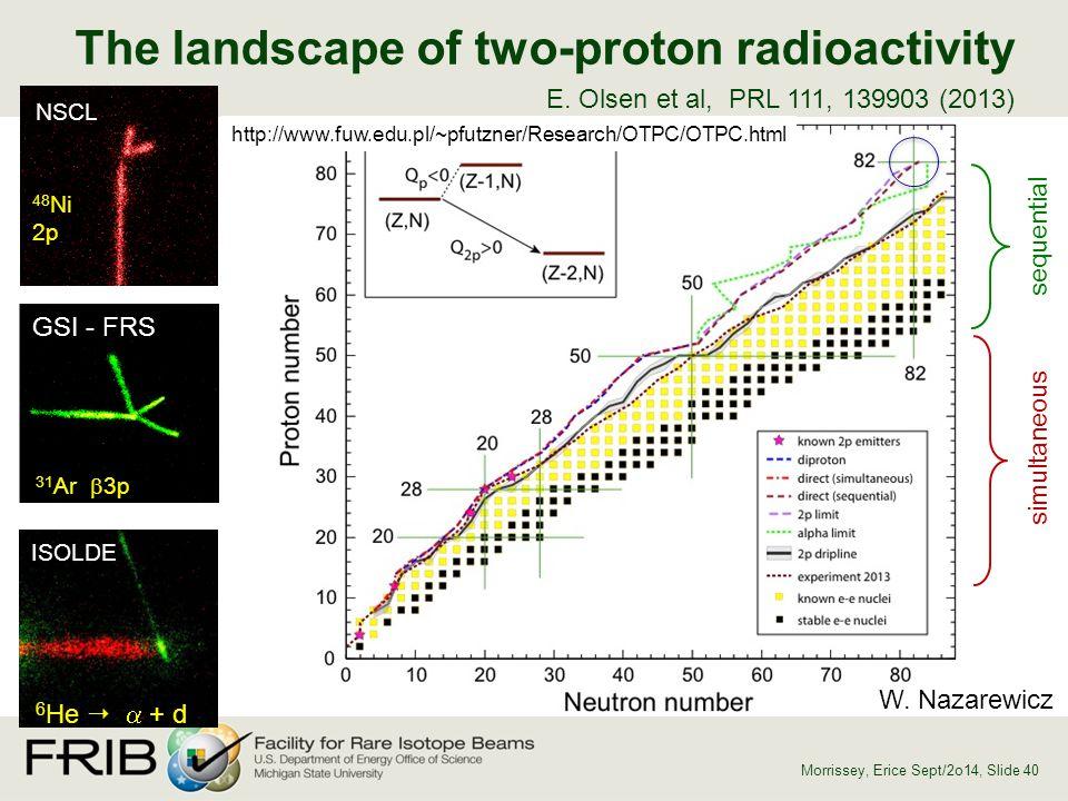 E. Olsen et al, PRL 111, 139903 (2013) sequential simultaneous NSCL 48 Ni 2p GSI - FRS 31 Ar  3p ISOLDE 6 He   + d The landscape of two-proton rad