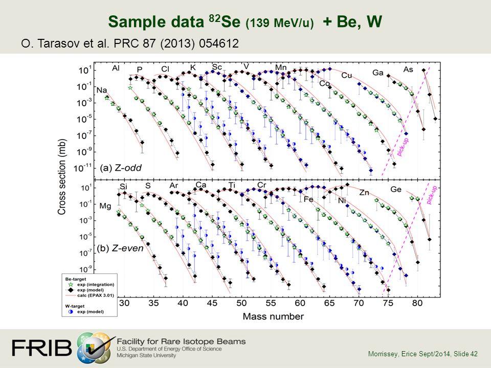 Sample data 82 Se (139 MeV/u) + Be, W O. Tarasov et al. PRC 87 (2013) 054612 Morrissey, Erice Sept/2o14, Slide 42