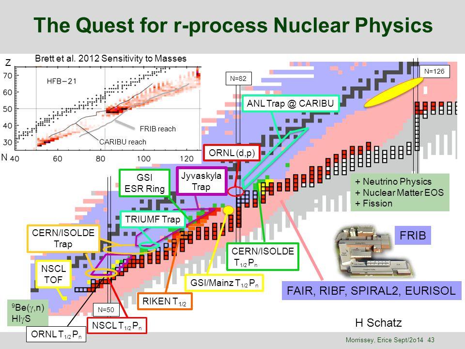 The Quest for r-process Nuclear Physics FRIB N=50 N=82 N=126 ANL Trap @ CARIBU Jyvaskyla Trap TRIUMF Trap CERN/ISOLDE Trap NSCL TOF GSI ESR Ring ORNL