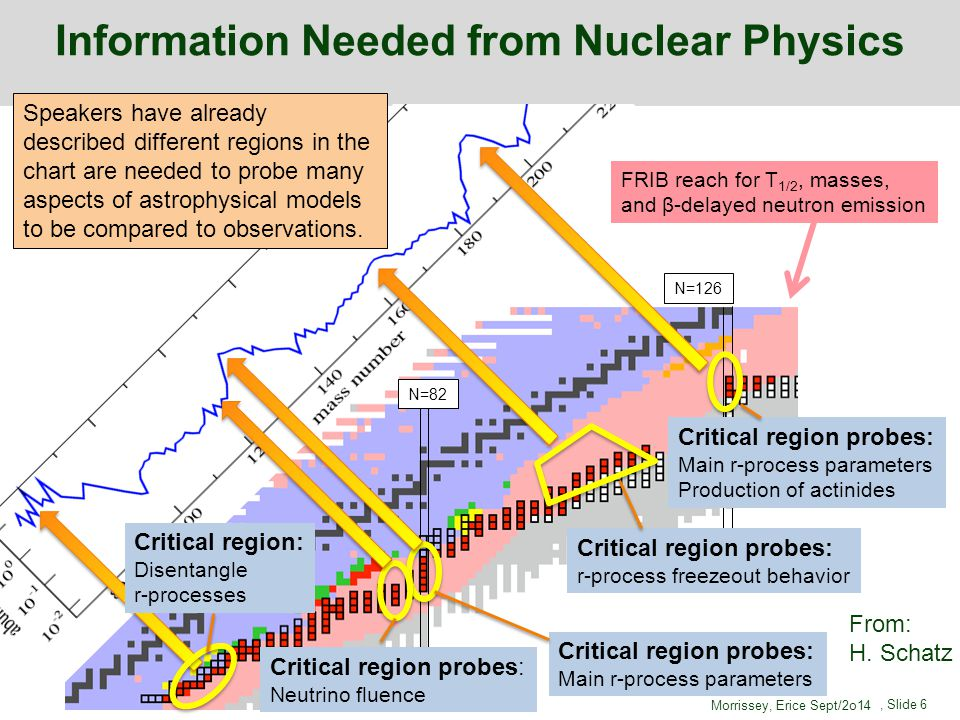 FRIB reach for T 1/2, masses, and β-delayed neutron emission N=82 N=126 Critical region probes: Main r-process parameters Production of actinides Crit