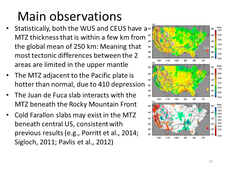 Main observations Statistically, both the WUS and CEUS have a MTZ thickness that is within a few km from the global mean of 250 km: Meaning that most tectonic differences between the 2 areas are limited in the upper mantle The MTZ adjacent to the Pacific plate is hotter than normal, due to 410 depression The Juan de Fuca slab interacts with the MTZ beneath the Rocky Mountain Front Cold Farallon slabs may exist in the MTZ beneath central US, consistent with previous results (e.g., Porritt et al., 2014; Sigloch, 2011; Pavlis et al., 2012) 14