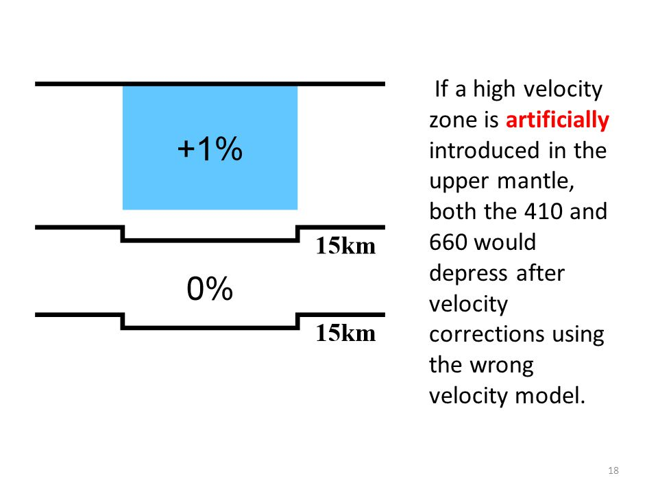 If a high velocity zone is artificially introduced in the upper mantle, both the 410 and 660 would depress after velocity corrections using the wrong velocity model.