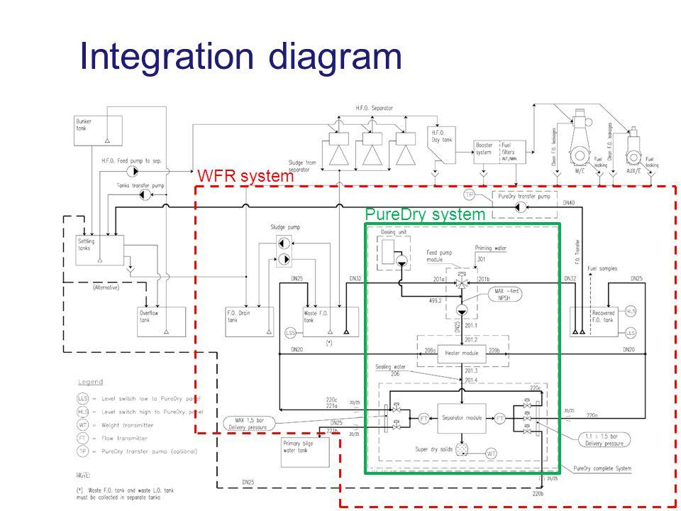 www.alfalaval.com © Alfa LavalSlide 17 Integration diagram WFR system PureDry system