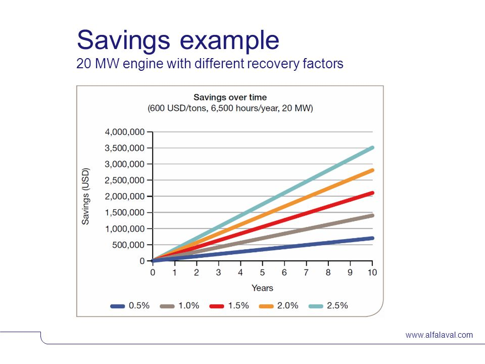 www.alfalaval.com Savings example 20 MW engine with different recovery factors