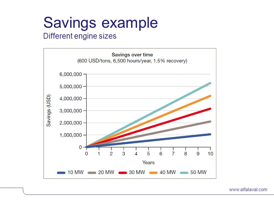 www.alfalaval.com Savings example Different engine sizes