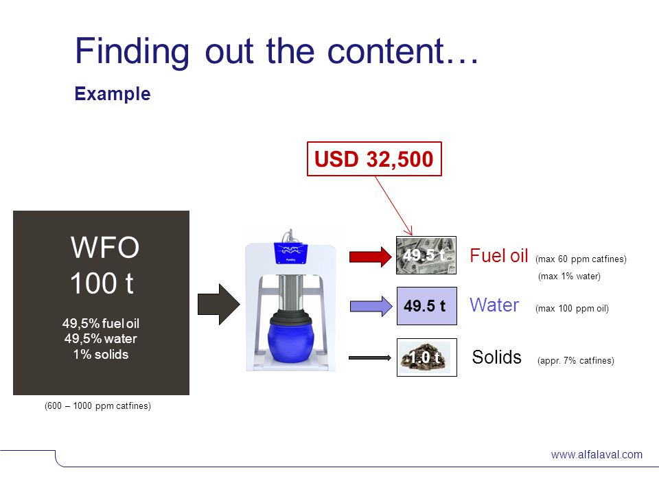 www.alfalaval.com © Alfa LavalSlide 8 WFO 100 t 49,5% fuel oil 49,5% water 1% solids Finding out the content… 49.5 t Water (max 100 ppm oil) Fuel oil (max 60 ppm catfines) (max 1% water) 49.5 t Solids (appr.