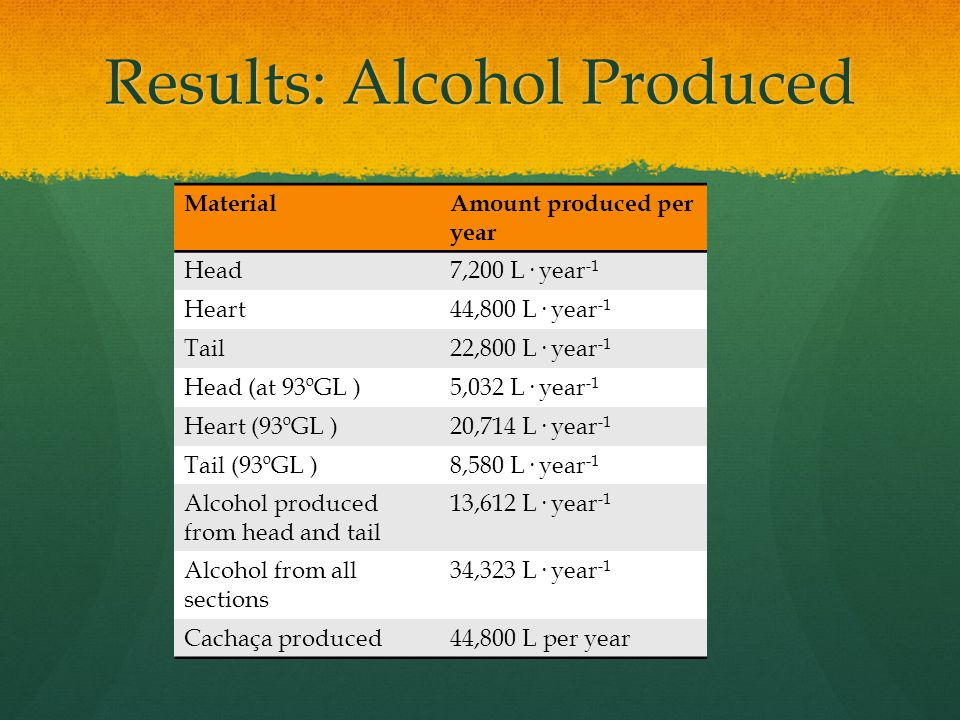 Results: Alcohol Produced MaterialAmount produced per year Head7,200 L· year -1 Heart44,800 L· year -1 Tail22,800 L· year -1 Head (at 93ºGL )5,032 L· year -1 Heart (93ºGL )20,714 L· year -1 Tail (93ºGL )8,580 L· year -1 Alcohol produced from head and tail 13,612 L· year -1 Alcohol from all sections 34,323 L· year -1 Cachaça produced44,800 L per year