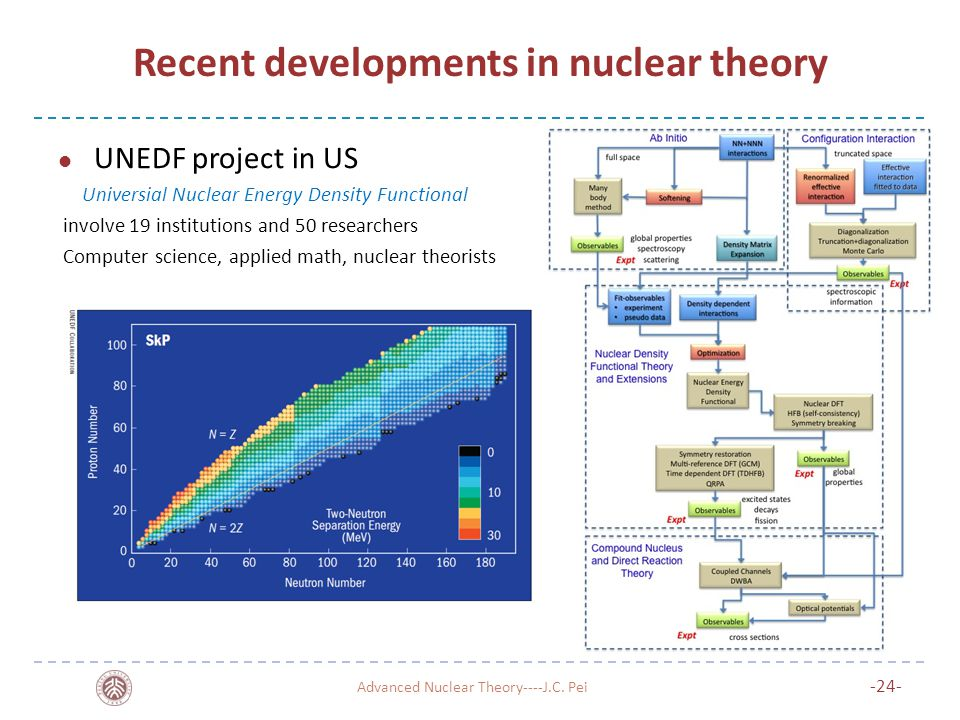 Recent developments in nuclear theory UNEDF project in US Universial Nuclear Energy Density Functional involve 19 institutions and 50 researchers Computer science, applied math, nuclear theorists Advanced Nuclear Theory----J.C.
