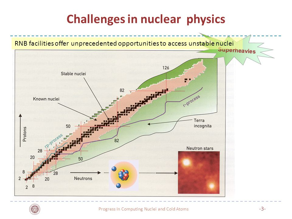Challenges in nuclear physics Superheavies RNB facilities offer unprecedented opportunities to access unstable nuclei -3- Progress In Computing Nuclei and Cold Atoms