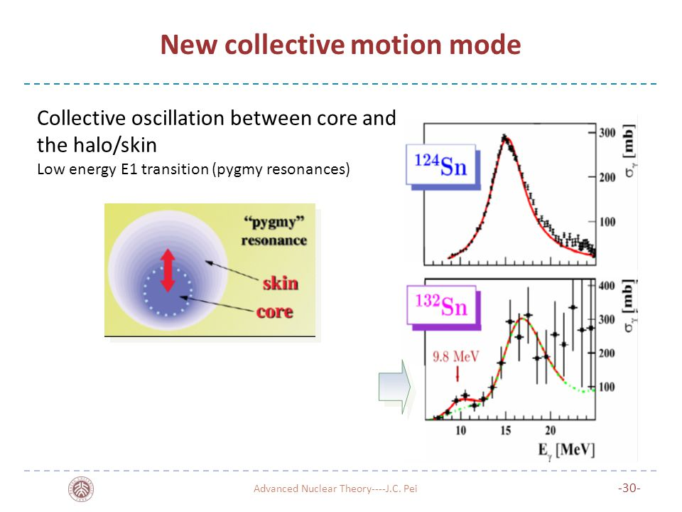 New collective motion mode Advanced Nuclear Theory----J.C.