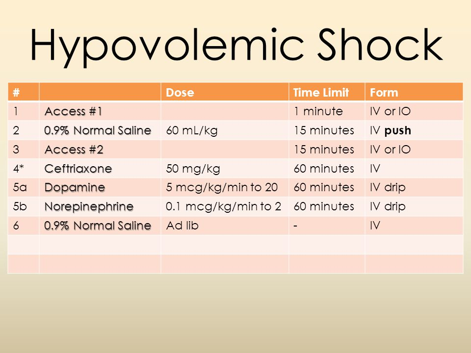 Hypovolemic Shock #DoseTime LimitForm 1 Access #1 1 minuteIV or IO 2 0.9% Normal Saline 60 mL/kg15 minutes IV push 3 Access #2 15 minutesIV or IO 4*Ce