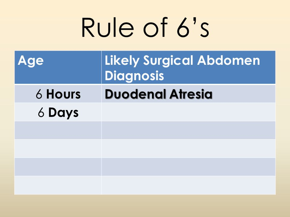 Rule of 6's AgeLikely Surgical Abdomen Diagnosis 6 Hours Duodenal Atresia 6 Days